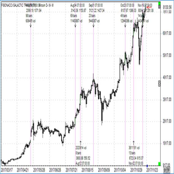 USD/BITCOIN日足