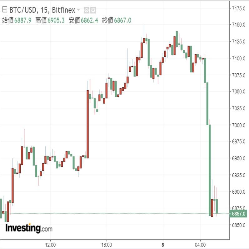 ETF承認判断の延期決定でビットコイン急落(8/8)