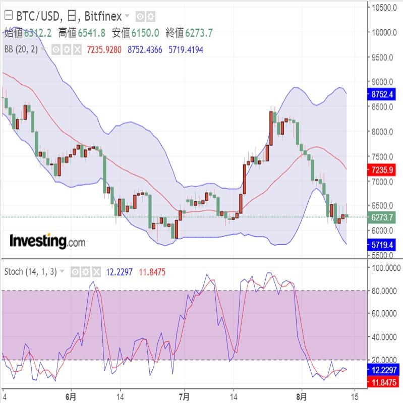 トルコ情勢の悪化も仮想通貨には追い風にならず