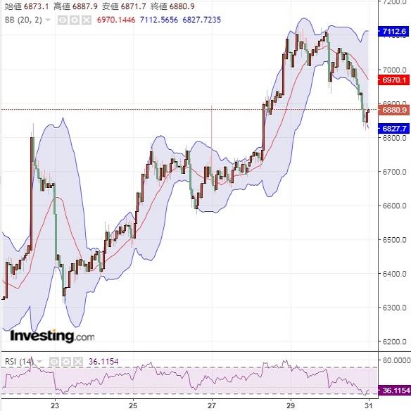 海外市場はリスク回避のドル高ビットコイン安