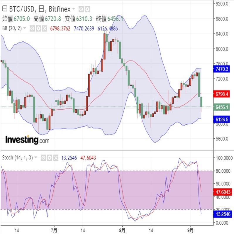 仮想通貨大幅続落も、SEC新コミッショナーに期待(9/7)