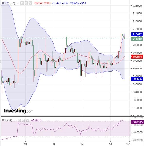 ドル下落で仮想通貨上昇?