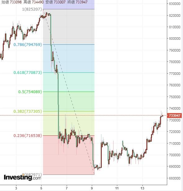 ドル安仮想通貨高の流れ