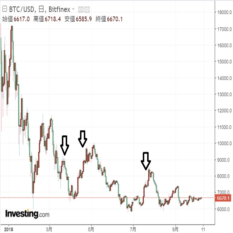 G20は仮想通貨に影響を与えるか?(18/10/9)