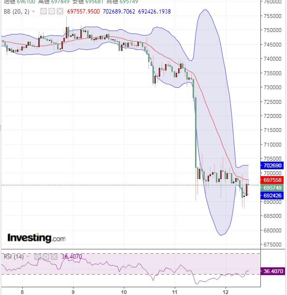 株価下落は継続でもビットコインの下落はやや落ち着く(10/12)