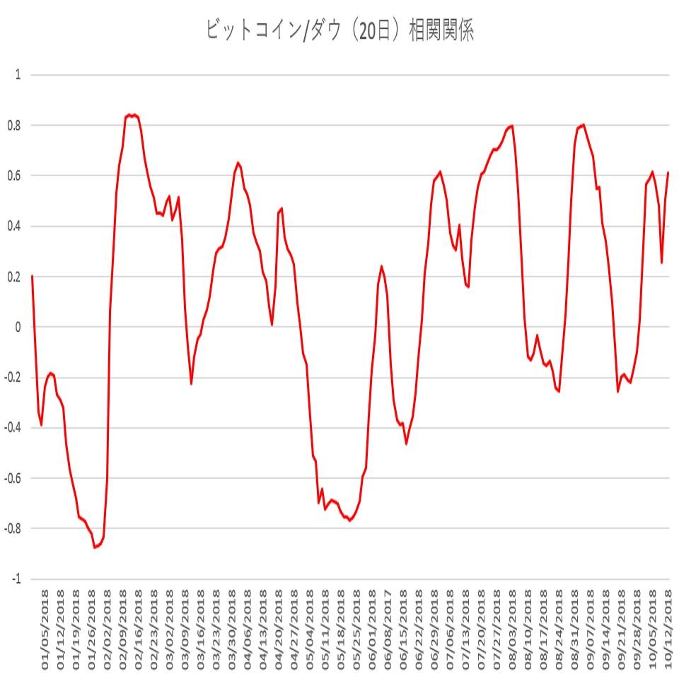 ビットコインとダウ30種平均の相関関係(10/15)