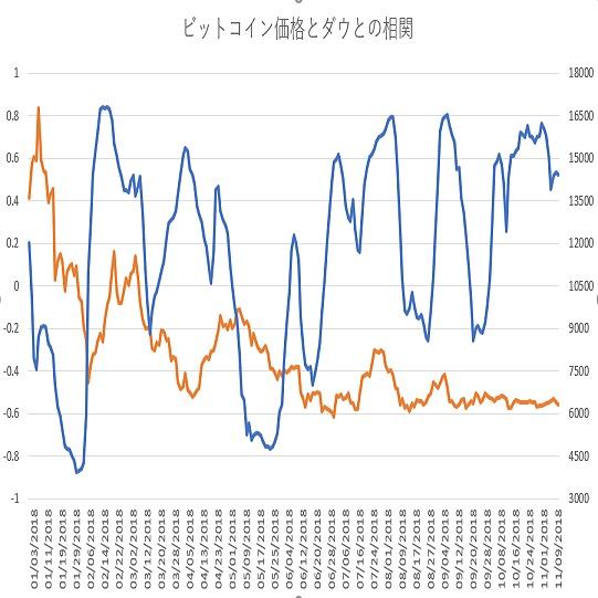 ビットコインとダウ30種平均の相関関係その2(11/12)