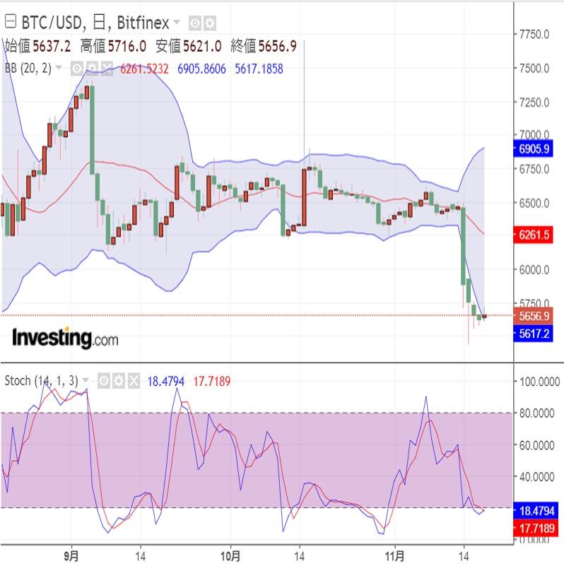 Binanceがビットコインキャッシュから派生2通貨の取引開始(11/19)