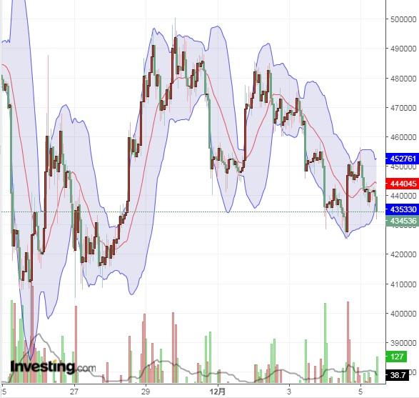 価格は下落しても、仮想通貨のマーケットは整いつつ(12/5)