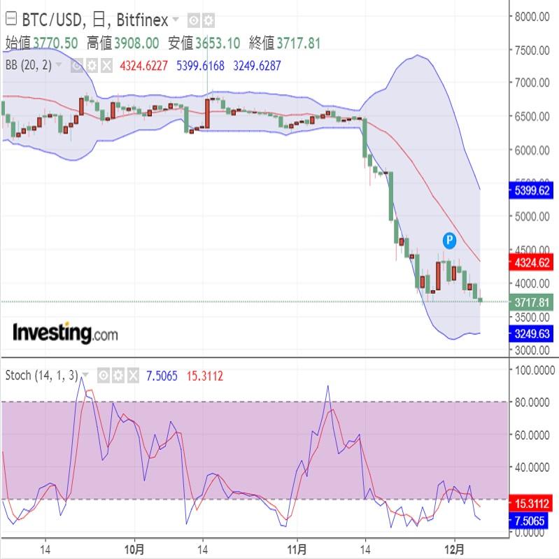 仮想通貨マーケット情報 ETF承認延期は市場の想定内(18/12/7)