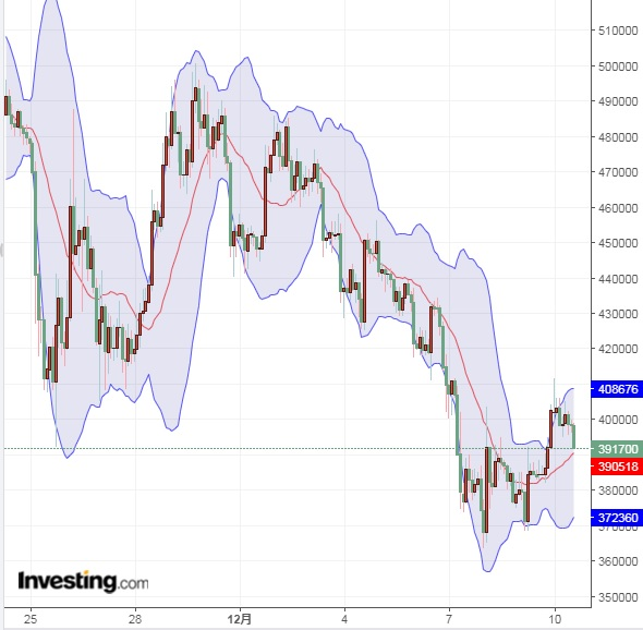 ETF上場は仮想通貨市場へ投資家を呼び込む材料に(18/12/10)