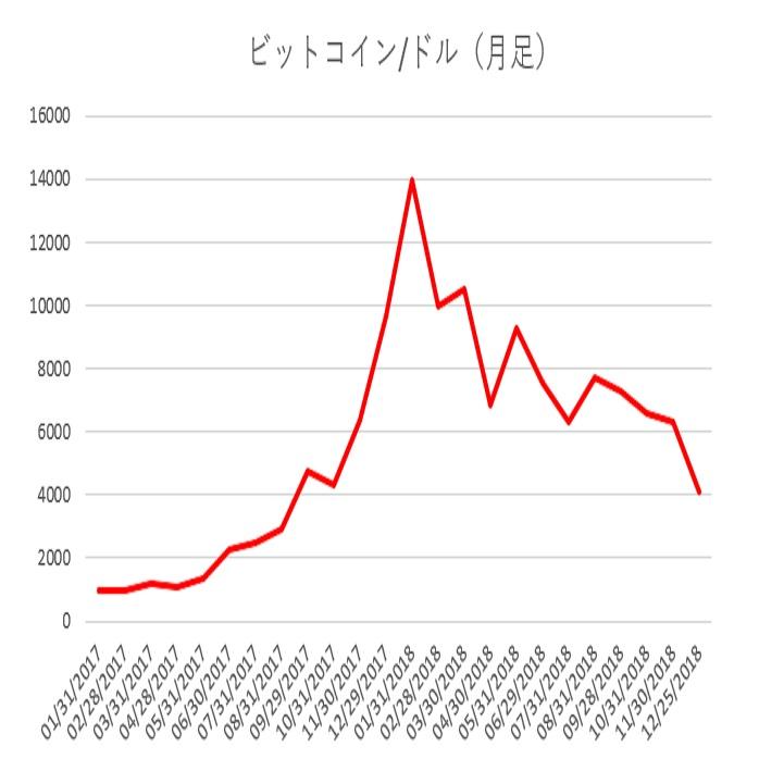 仮想通貨の2018年を振り返る2(18/12/26)