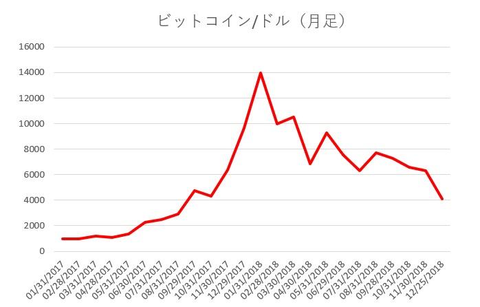 仮想通貨の2018年を振り返る2 3枚目の画像