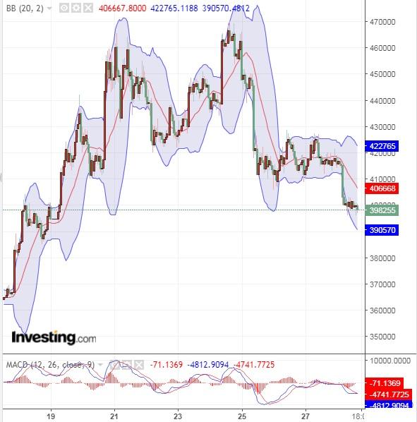 仮想通貨は全般的に下落傾向