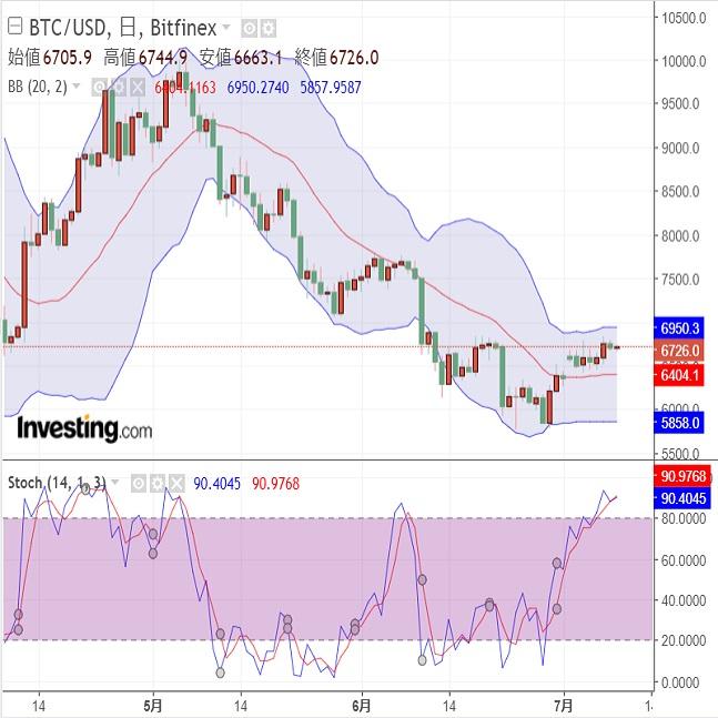仮想通貨 SECの決定は?高まる期待感と調整(7/10)
