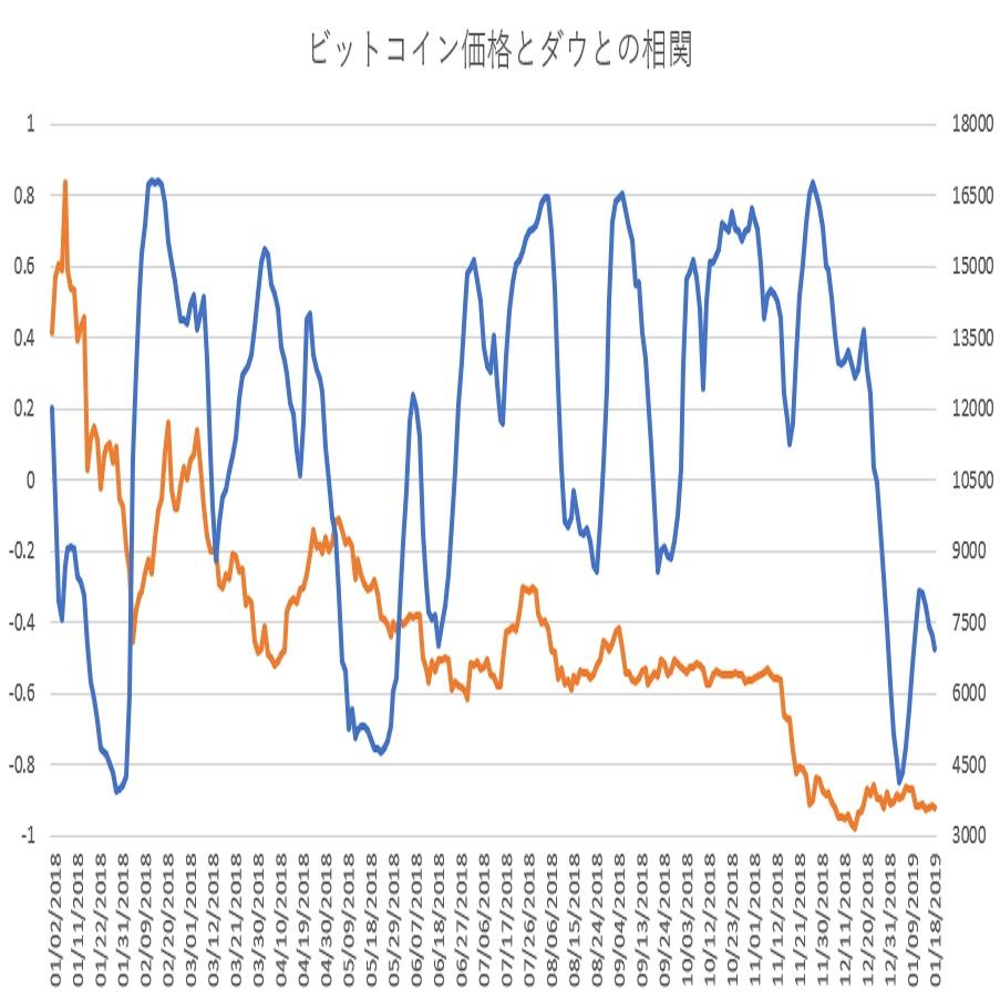 ビットコインとダウ30種平均の相関関係(その4)(19/1/21)