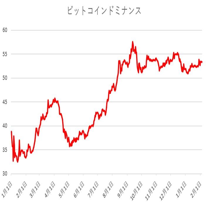 ビットコインドミナンスは50%を割り込まず(19/2/4)