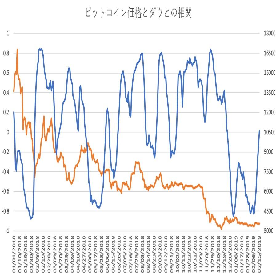ビットコインとダウ30種平均の相関関係(その5)
