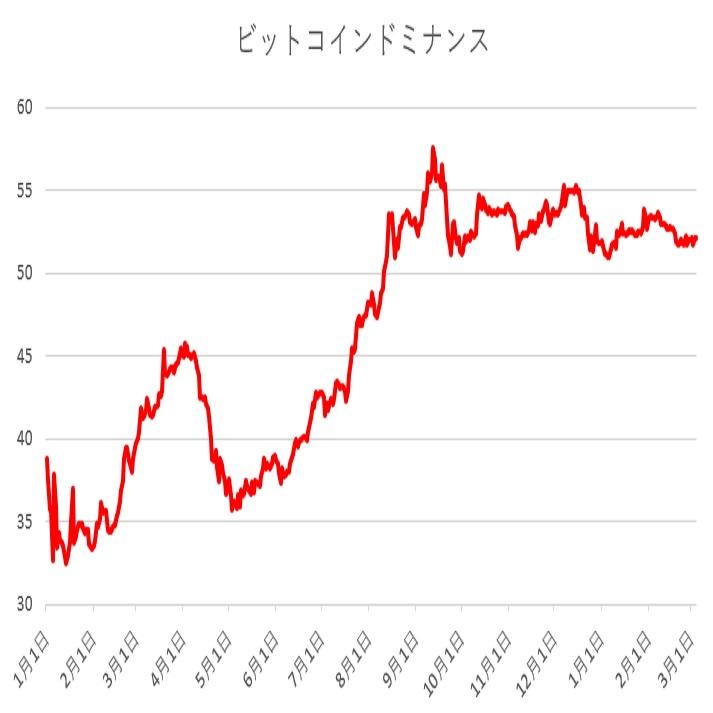 【ビットコインチャート分析】