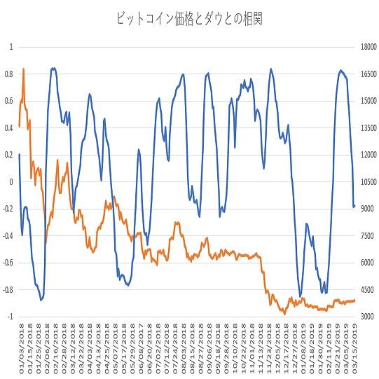 ビットコインとダウ30種平均の相関関係(19/3/18)