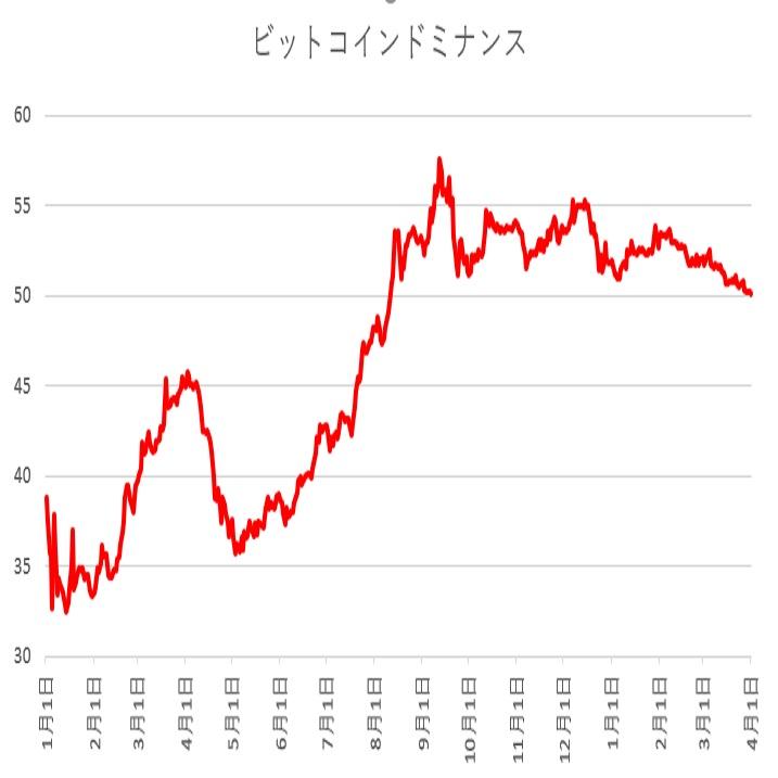 ビットコインドミナンスがじりじり下落(19/4/1)