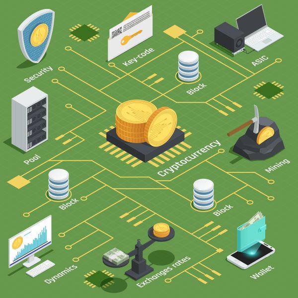 ブロックチェーンと仮想通貨に関する解説1