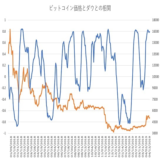 ビットコインとダウ30種平均の相関関係(その7)(19/4/15)