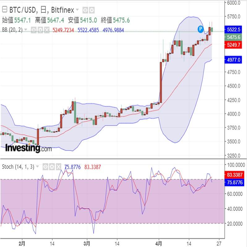 ビットコインの未確認取引の増加(19/4/25)