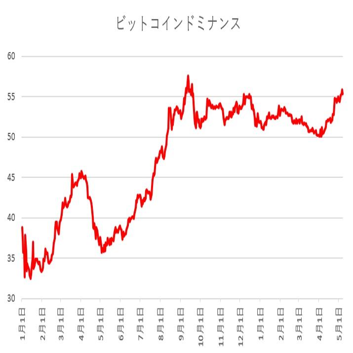 ビットコインドミナンスは上昇しているが価格も堅調(19/5/7)