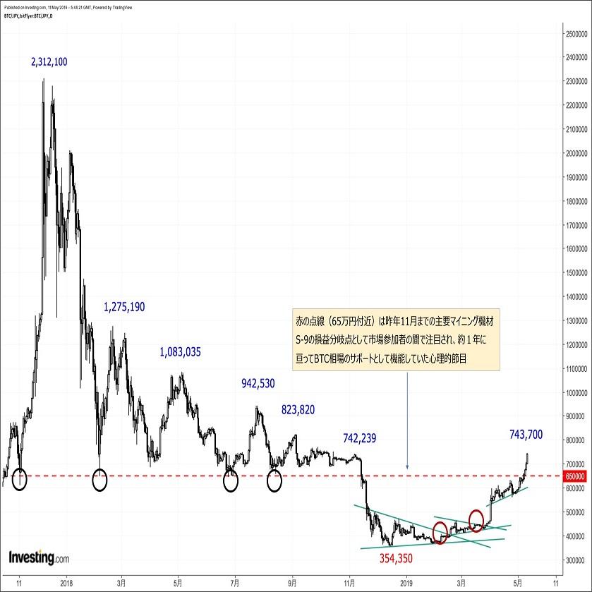 ビットコイン相場のテクニカル分析(2019年5月中旬)
