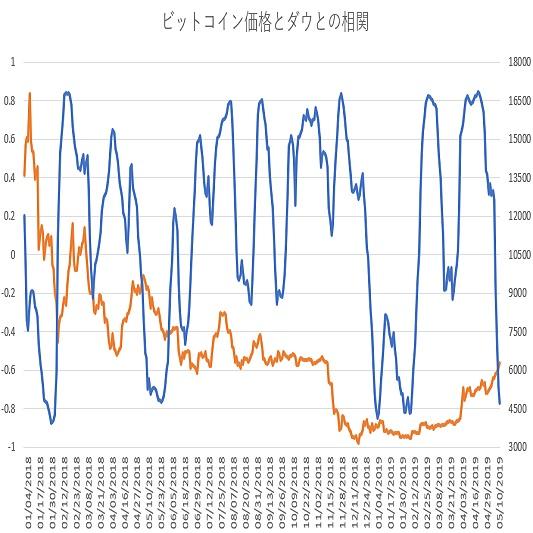 ビットコインとダウ30種平均の相関関係(その8)