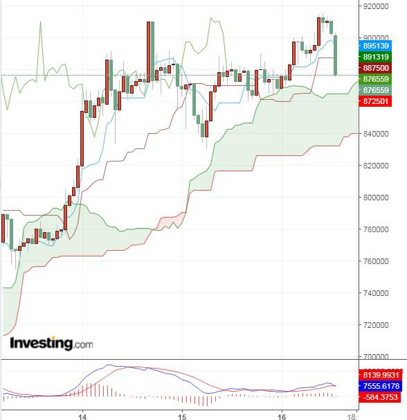 仮想通貨上昇の背景は流動性の増加?