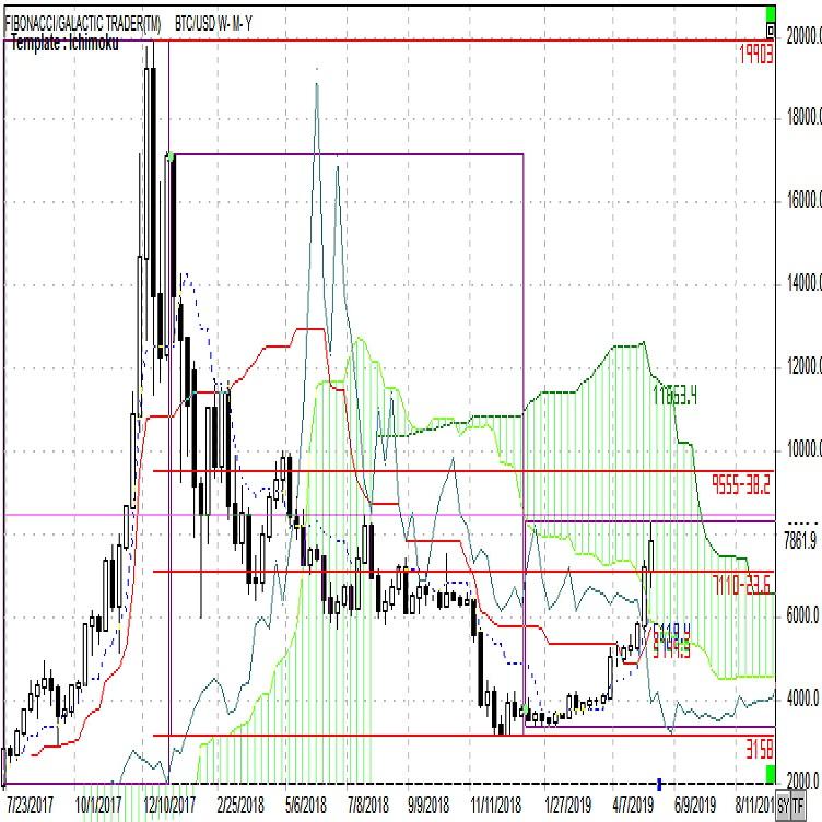 仮想通貨週報 いったん高値圏での調整を挟みやすい(5月第3週)