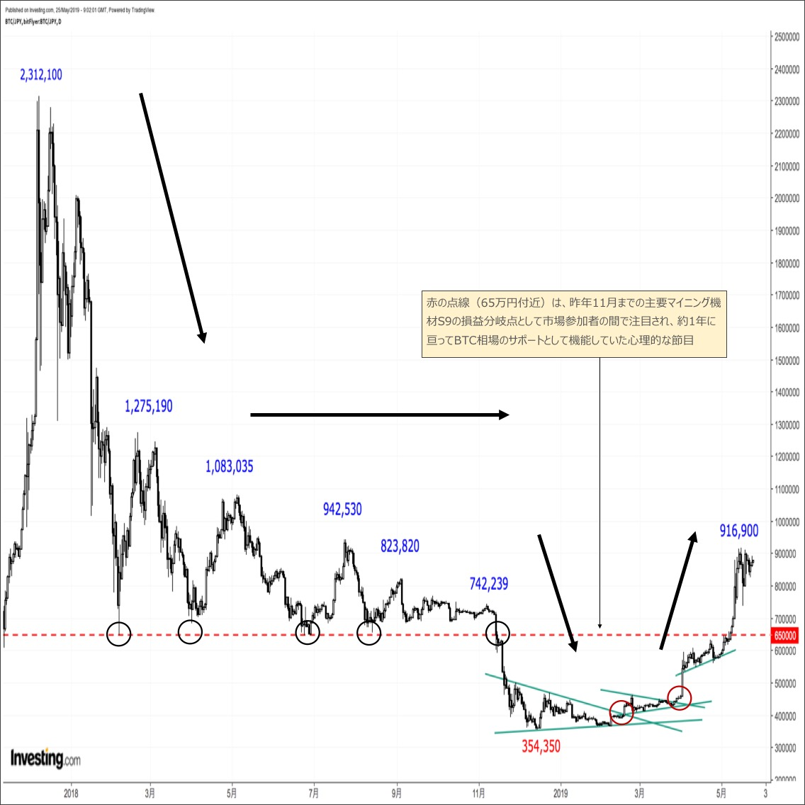 ビットコイン相場のテクニカル分析(2019年5月下旬)