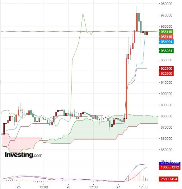 ビットコイン直近の高値を更新(5/27)