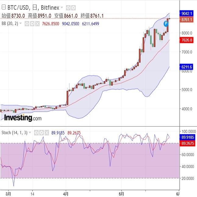 仮想通貨(暗号資産)ユーザーの期待(19/5/28)