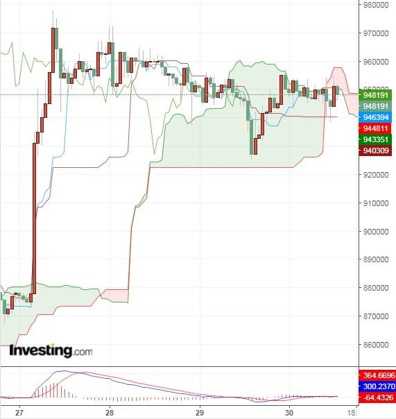 韓国でも仮想通貨(暗号資産)への資金逃避?(5/30)