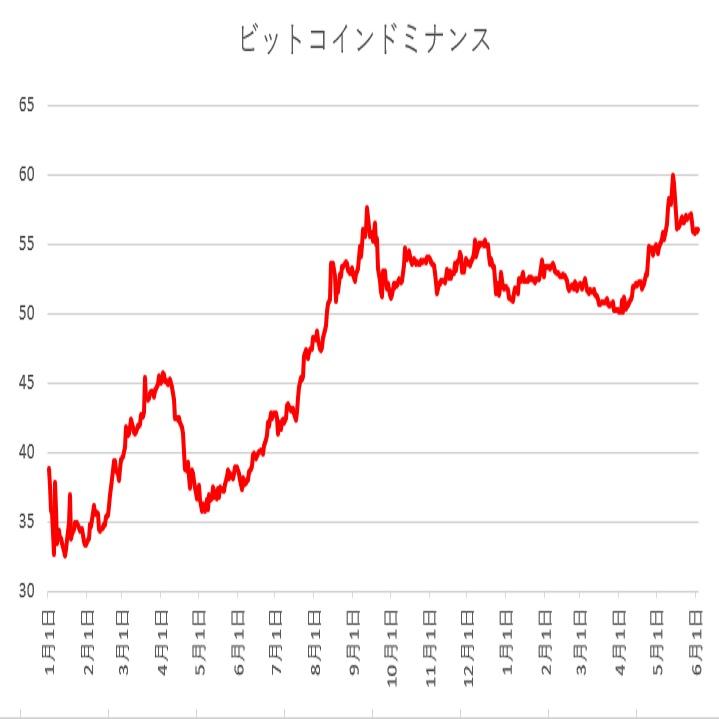 ビットコインドミナンスは低下傾向へ(19/6/3)