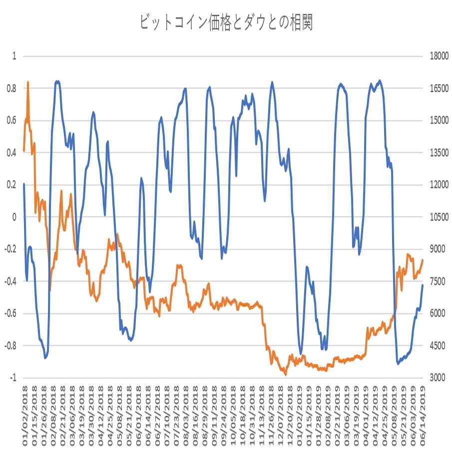 ビットコインとダウ30種平均の相関関係(その9)