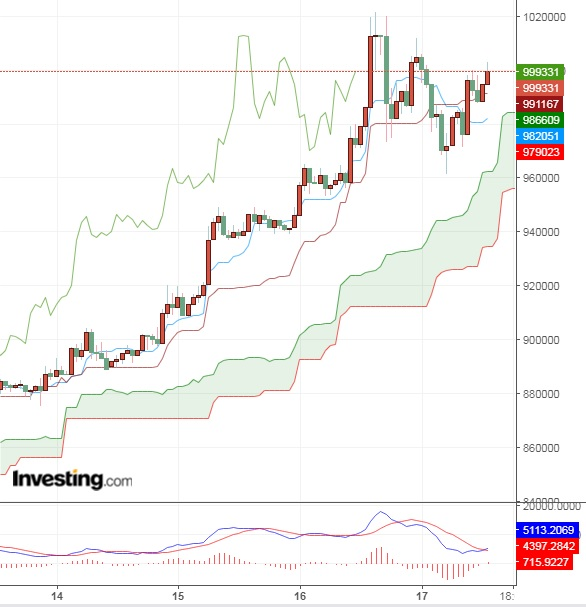 香港デモのビットコインへの影響(19/6/17)