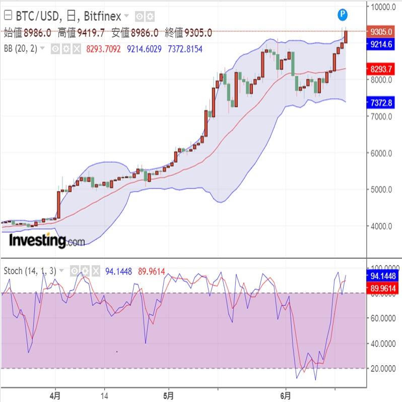 今回のFOMCは仮想通貨(暗号資産)にとっても重要?(19/6/18)