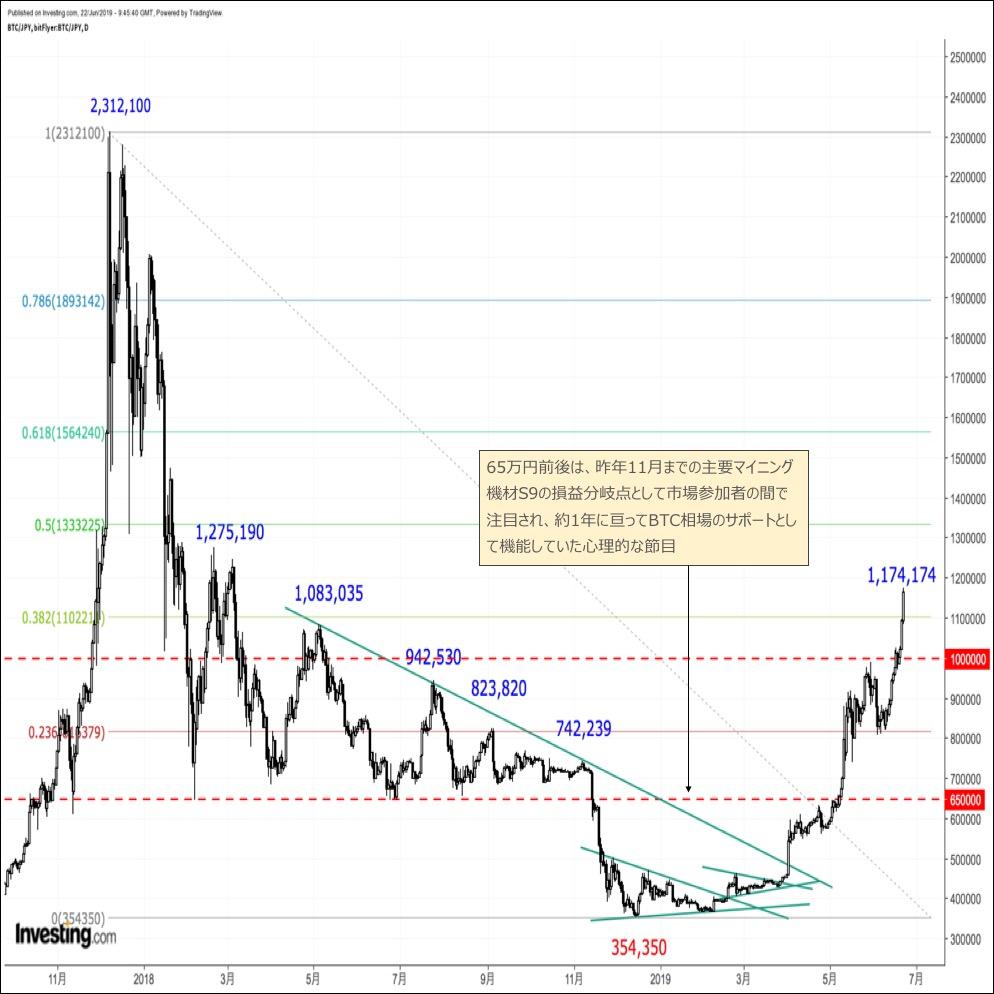 ビットコイン相場のテクニカル分析(2019年6月後半)