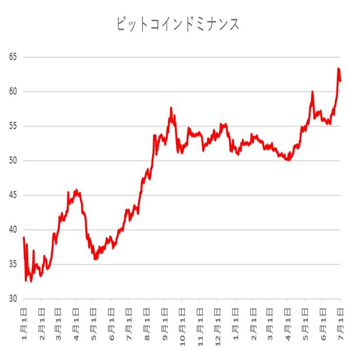 ビットコインドミナンスが60%を超えて上昇(19/7/1)