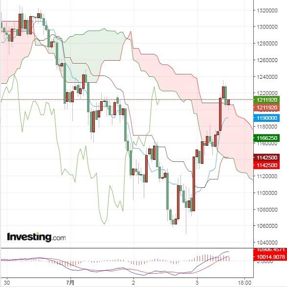 世界的な金利低下とビットコインの関係