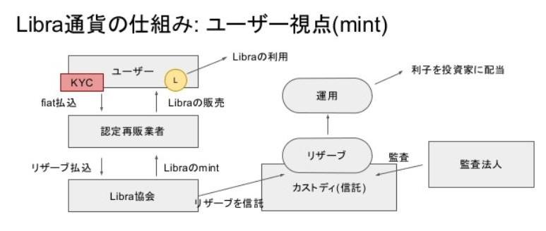 Ⅵ.Libra通貨の仕組み:通貨バスケットとpeg