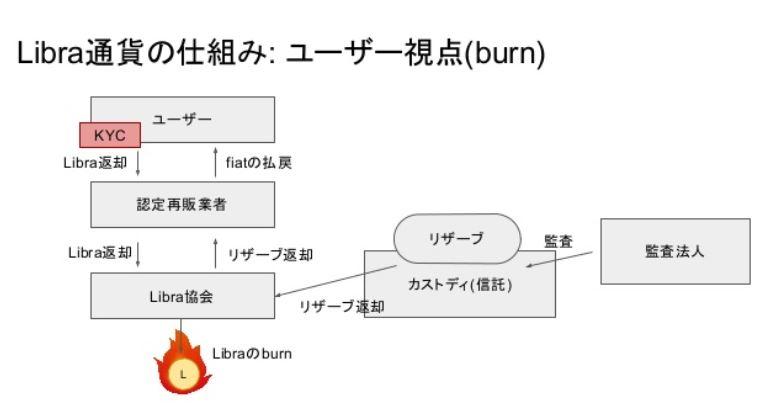 Ⅵ.Libra通貨の仕組み:通貨バスケットとpeg 2枚目の画像