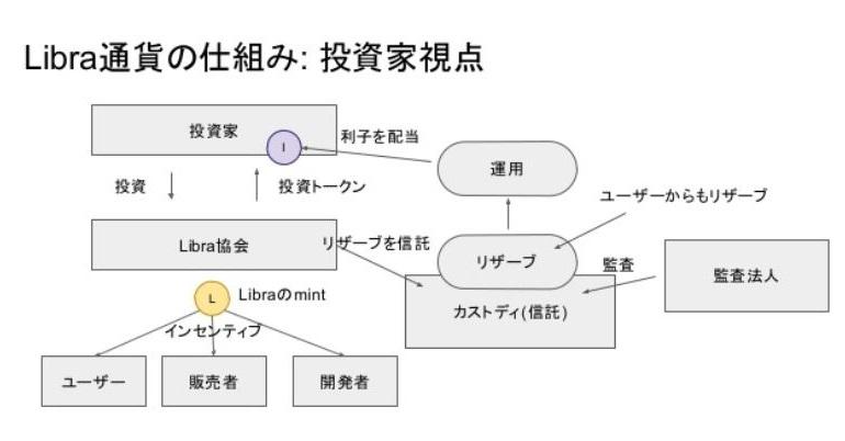 Ⅵ.Libra通貨の仕組み:通貨バスケットとpeg 3枚目の画像