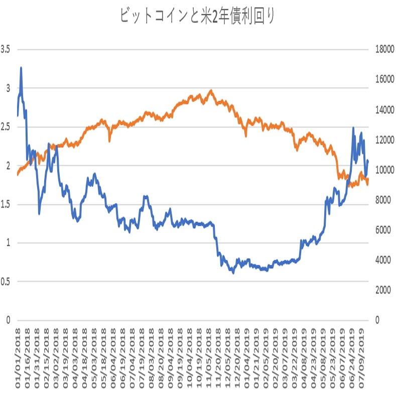 ビットコインと米2年債利回り(その2)(19/7/22)