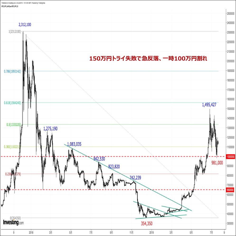 ビットコインの価格分析 『俄かロングは概ね一掃。底入れ→底打ちに期待』(7月4週目)