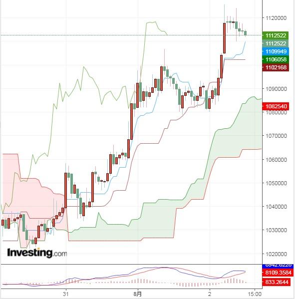 伝統的な金融市場の変動率上昇が仮想通貨(暗号資産)への与える影響は?(8/2)